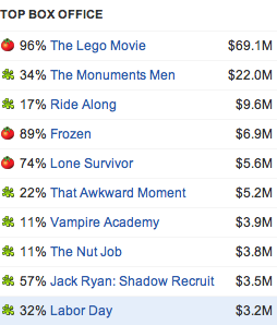 """The Lego Movie"" tops all other movies in the box office in revenue and in reviews"